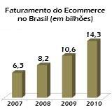 Evolução do faturamento fo e-commerce no Brasil de 2007 a 2010 (em bilhões de Reais)