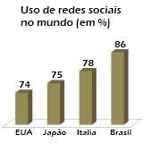 Porcentagem de internautas adeptos de redes sociais e blogs no Brasil e no Mundo